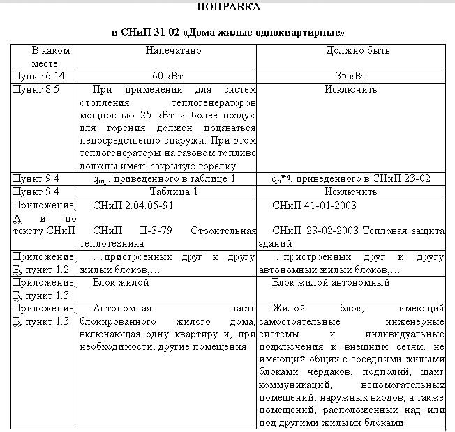 0 СНиП 31-02-2001 ПОПРАВКА 26-05-2004