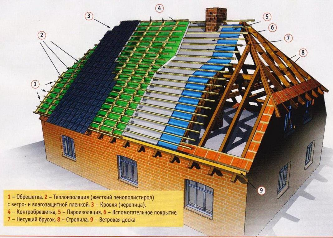 2 Полувальмовая крыша своими руками схема