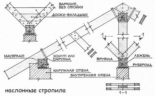 Двухскатная крыша своими руками чертежи 3