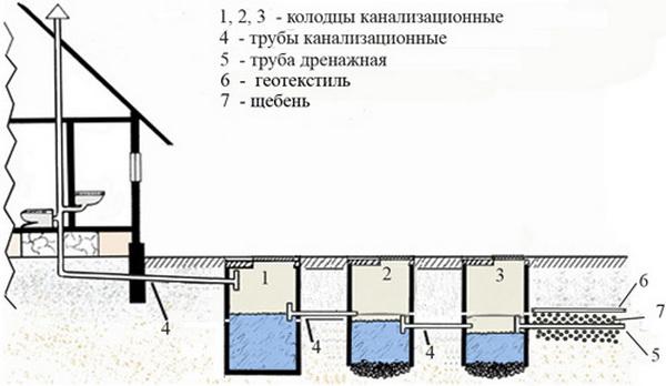 Схема канализации одноэтажного дома