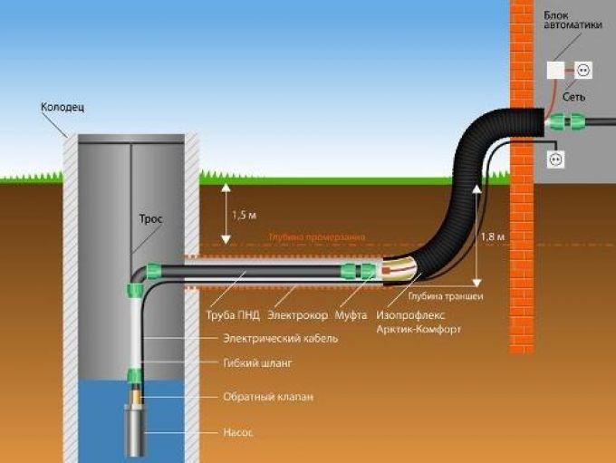 Система водоснабжения частного дома схема ввода в дом