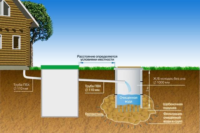 Утепление канализации в земле 1