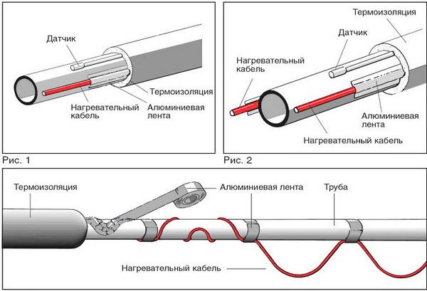 Утепление канализации в земле кабель 2