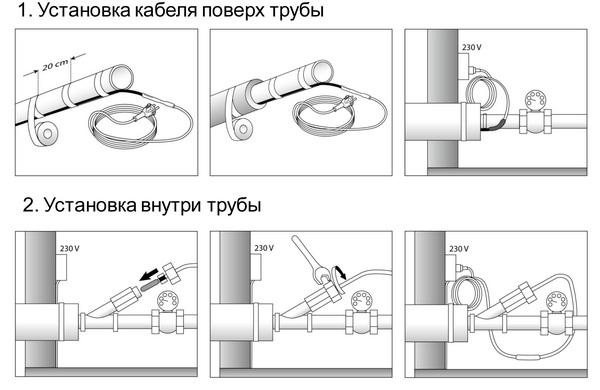 Утепление канализации в земле кабель 3