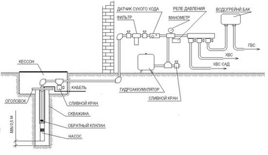 Водоснабжение дома из скважины схема