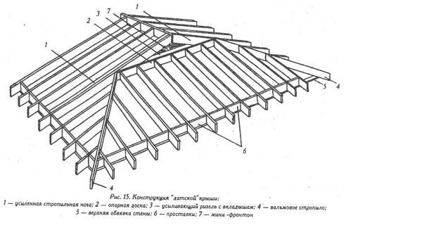 Четырехскатная крыша для беседки - чертеж 4