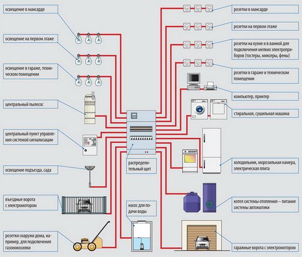 Электрическая проводка в двухэтажном доме – схема 5