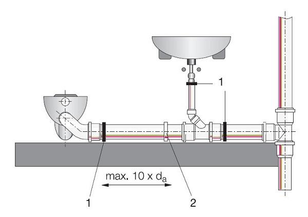 Правильный монтаж канализации в доме по СНиП 3