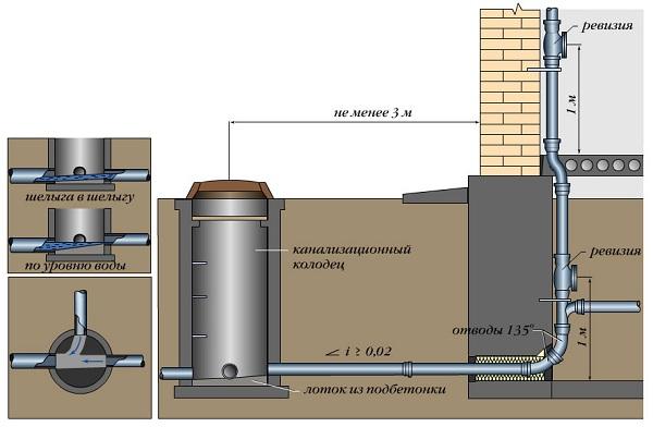 Наружная канализация по СНиП - как правильно сделать 5