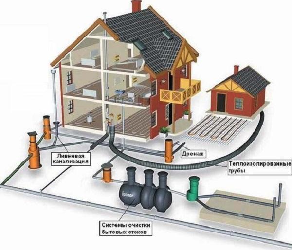 Общее устройство канализации в частном доме по СНиП 2