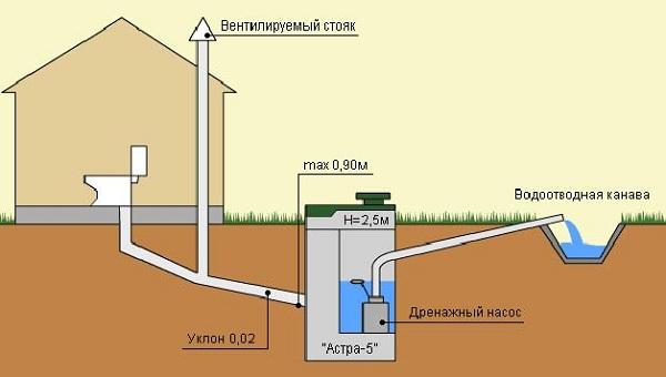 Общее устройство канализации в частном доме по СНиП 3