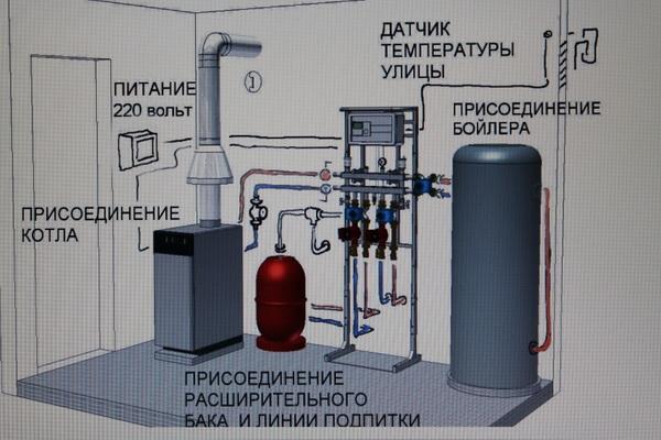 Схема отопления частного дома природным газом 3