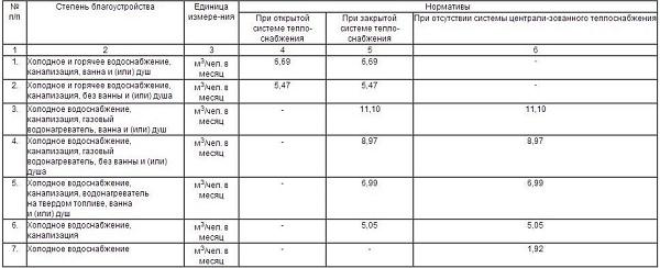 Водопотребление и нормы расхода воды по СНиП в частном доме 2