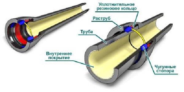 Устройство внутренней канализации по СНиП 5