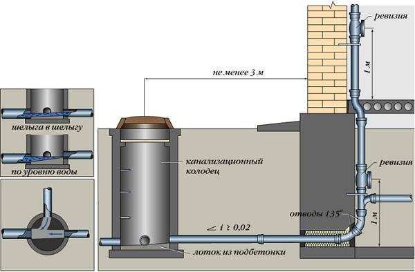 Устройство канализационных колодцев по СНиП 5