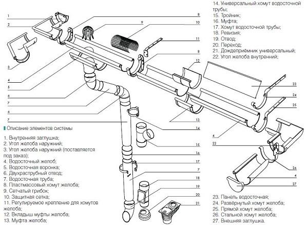 Устройство ливневой канализации по СНиП 3
