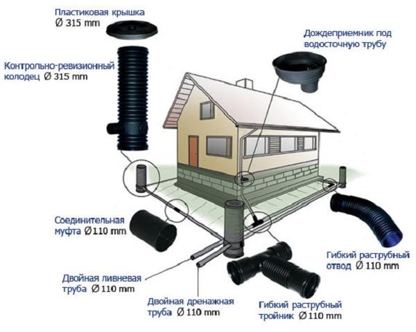 Устройство ливневой канализации по СНиП 4