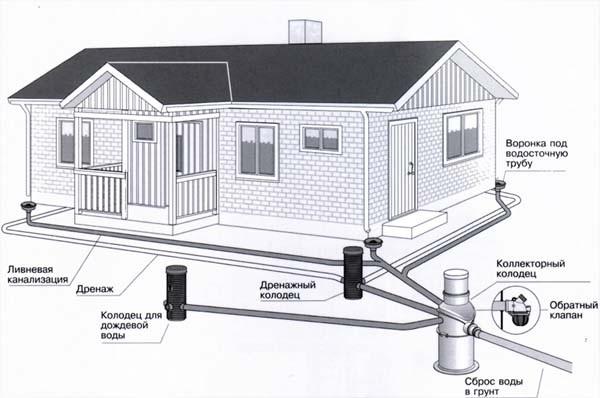 Устройство ливневой канализации по СНиП 5