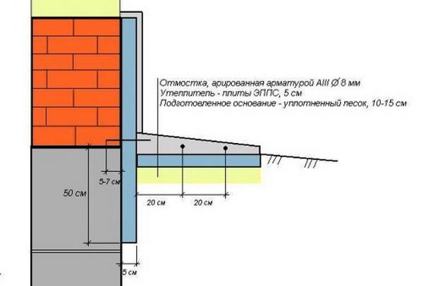 Утепление цоколя, ростверка и отмостки фундамента 2