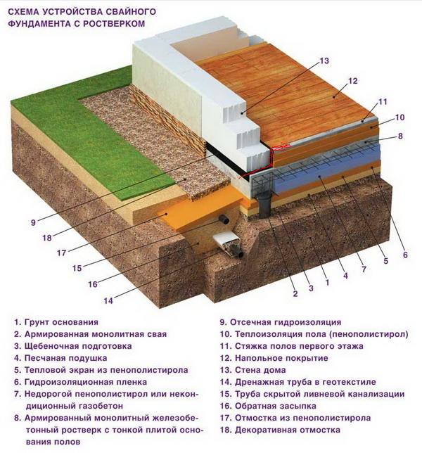 Как правильно утеплить фундамент дома пеноплексом - пирог утепления 3