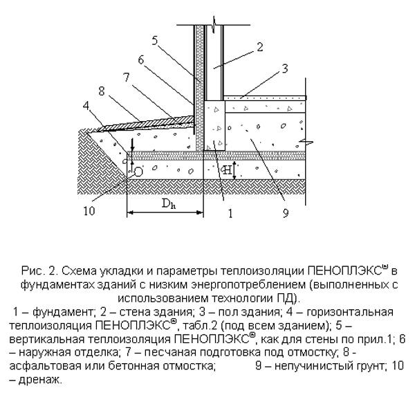 Как правильно утеплить фундамент дома пеноплексом - пирог утепления 4