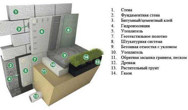 Как правильно утеплить фундамент дома пеноплексом - пирог утепления 5