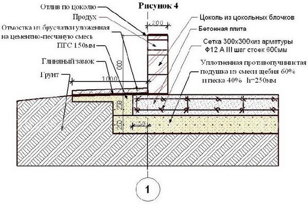 Утепление и гидроизоляция плитного фундамента по СНиП 3