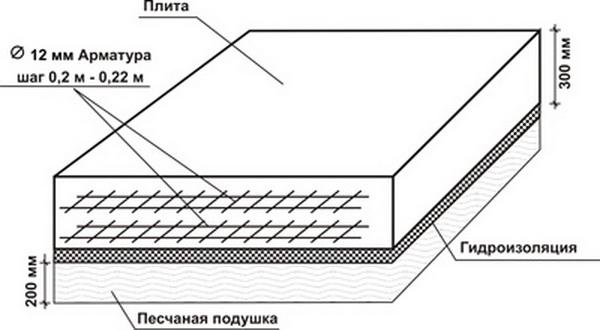 Утепление и гидроизоляция плитного фундамента по СНиП 5