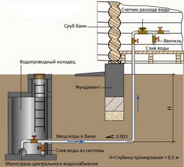 Как утеплить водопроводную магистраль от дома до бани 3