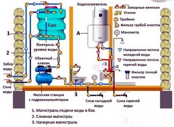 Как утеплить водопроводную магистраль от дома до бани 5