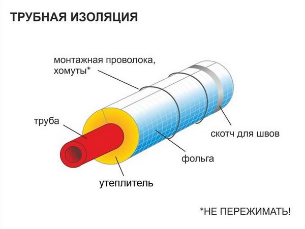 Как утеплить водопровод внутри частного дома 4