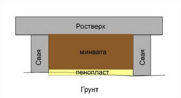 Возможности утепления фундаментов на винтовых сваях 5