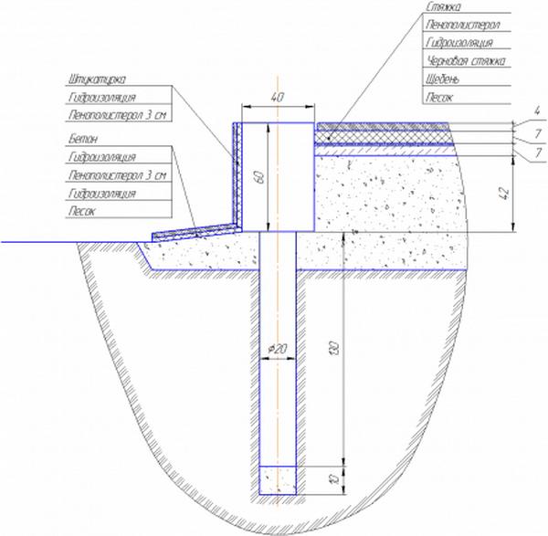 Свайно - столбчатый фундамент - утепление по СНиП 3