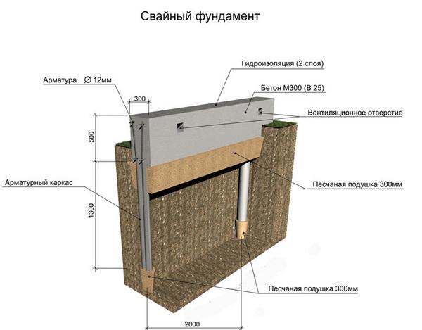 Свайно - столбчатый фундамент - утепление по СНиП 5