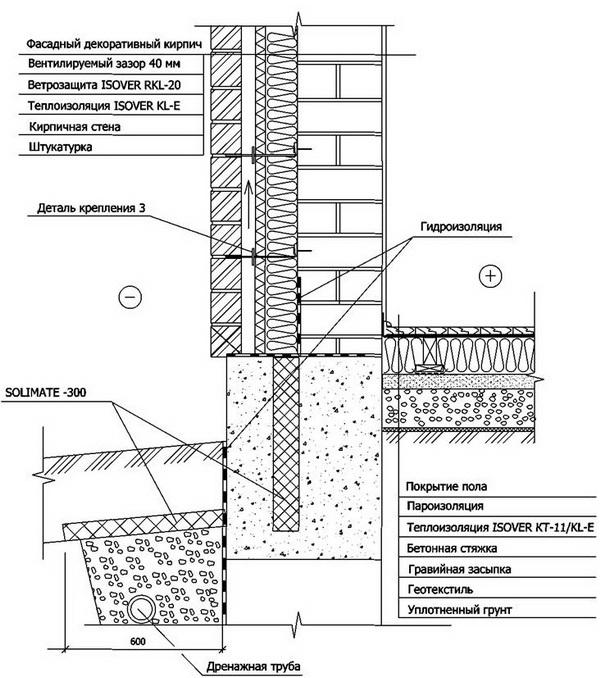 Доступные способы внутреннего утепления фундаментов домов 5