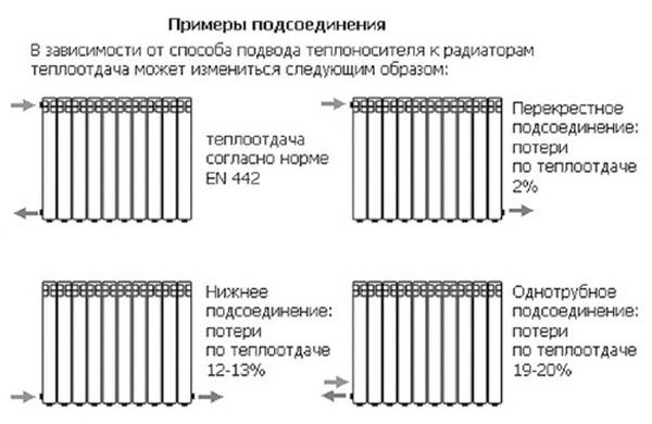 Радиаторы отопления алюминиевые - цены и технические характеристики 3