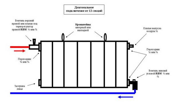 Батареи отопления какие лучше выбрать для отопления частного дома 3
