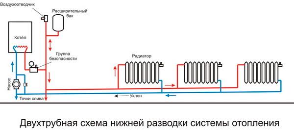 Батареи отопления какие лучше выбрать для отопления частного дома 4