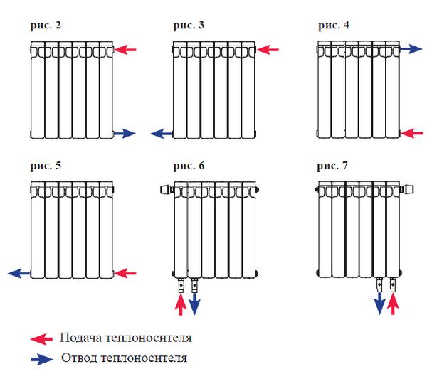 Биметаллические радиаторы отопления какие лучше выбрать для дома 2