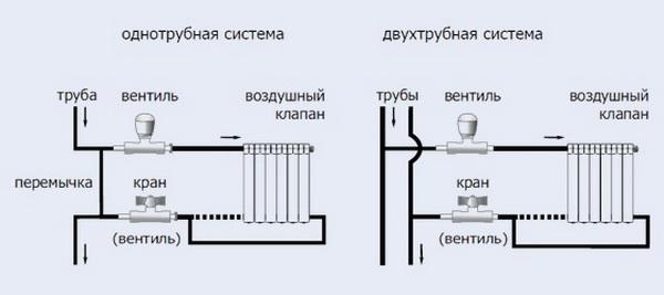 Биметаллические радиаторы отопления какие лучше выбрать для дома 7