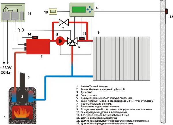 Калькулятор отопления частного дома - расчет Гкал на отопление дома 3
