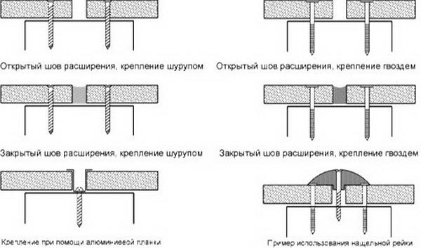Цементно-стружечная плита - технические характеристики и особенности 2