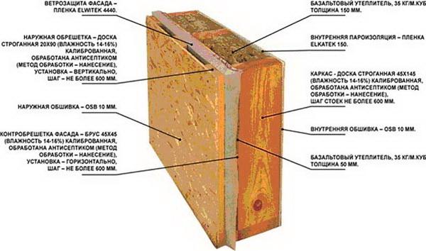 Цементно-стружечная плита - технические характеристики и особенности 3