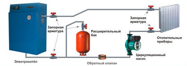 Электрический котел отопления для частного дома - лучшие варианты 5