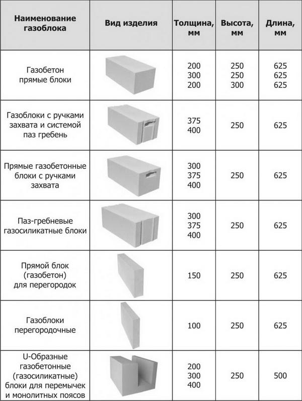 В чем отличие газоблока от пеноблока - простые пояснения 2