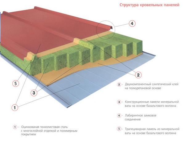 Кровельные сэндвич панели - технические характеристики панелей 2