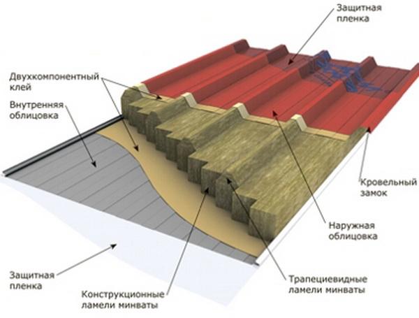 Кровельные сэндвич панели - технические характеристики панелей 3