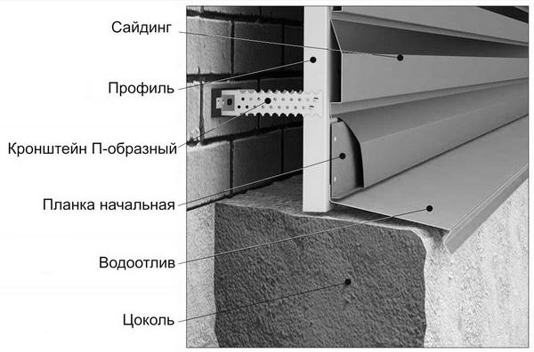 Металлосайдинг под кирпич - основные типы, размеры, характеристики материала 5