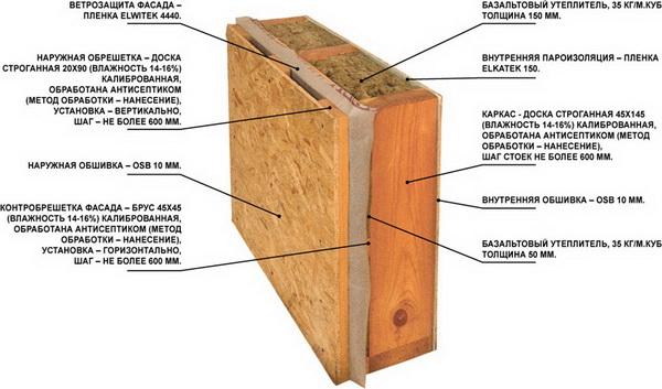 ОСП плита - технические характеристики листового материала 2