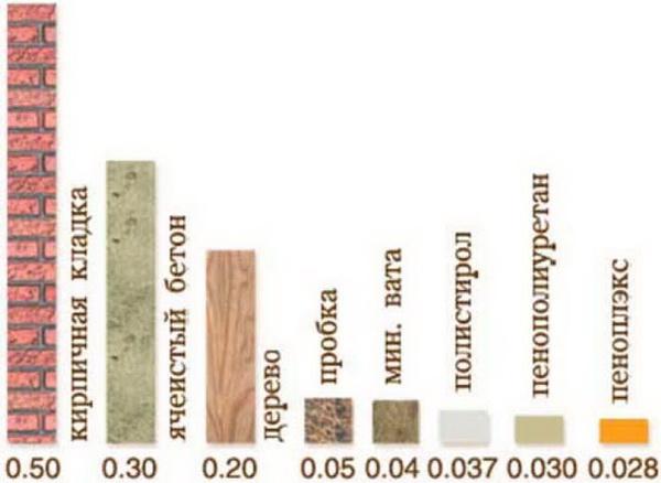 Паропроницаемость материалов - таблица и показатели паропроницаемости строительных материалов 2